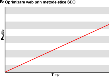 optimizare-site-web-metode-etice