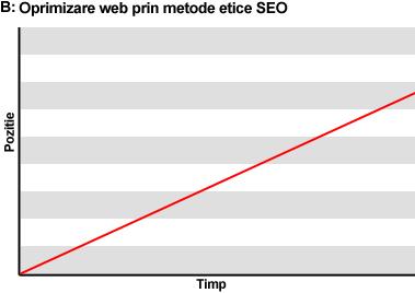 optimizare-site-web-metode-etice