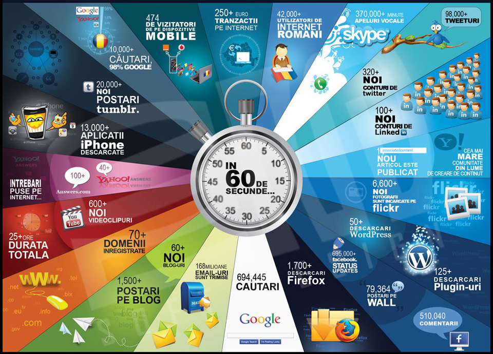 Internetul la minut! by End Soft Design